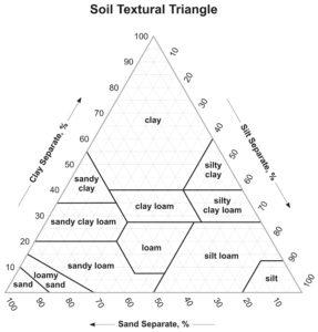 determine soil texture